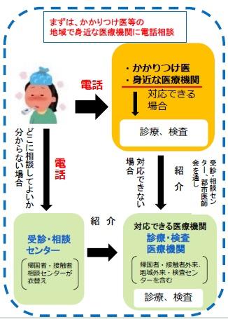 センター 帰国 者 新型コロナウイルス感染症(帰国者・接触者相談センター)|富山県